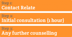 Relationship Counselling with Relate - how it works